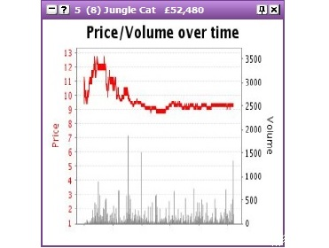 Betfair trading signals