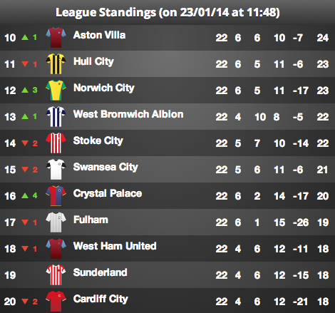 Premier league betting relegation for Table th bottom