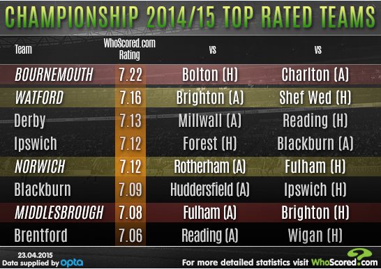 WhoScored teams.PNG