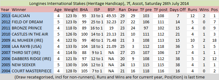 Click here to see the last ten winners of the International Handicap.png